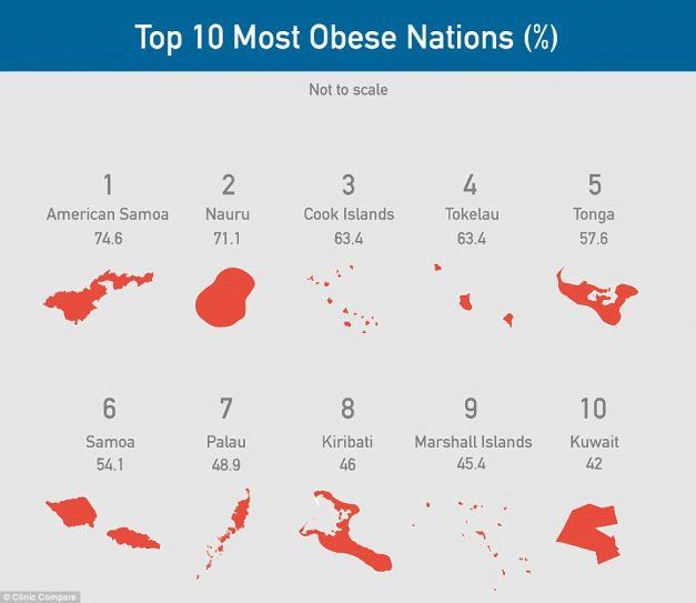 cele mai obeze